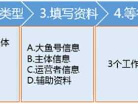 如何注册大鱼号,这是最详细的注册流程【精】