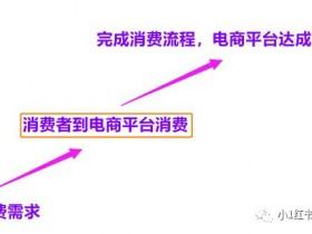 小红书推广7种投放方式,你是否踩过雷?