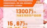 助力湖北农产品销售 共青团专场直播成功带货420万元