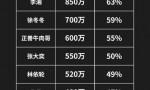 2020中国带货主播排名TOP20 薇娅李佳琦稳居冠亚