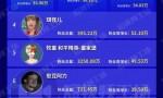 董明珠快手直播带货3.1亿;憨豆阿力抖音涨粉191万 | 短视频周榜