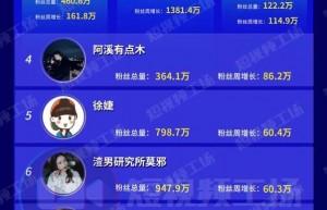 公会众妙娱乐拟港股IPO;周杰伦快手单周涨粉1381万 |短视频周榜